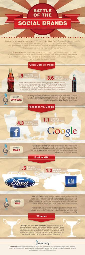 Infographie sur la bataille d'orthographe des marques