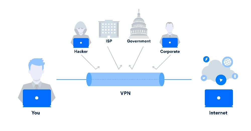 La protection d'un vpn contre les attaques extérieures